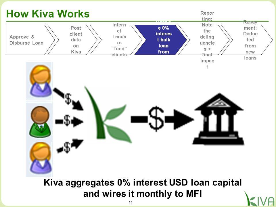 14 How Kiva Works Approve & Disburse Loan Post client data on Kiva Receiv e 0% interes t bulk loan from Kiva Repor ting: Note the delinq uencie s + fi