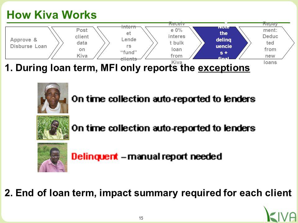 15 How Kiva Works Approve & Disburse Loan Post client data on Kiva Receiv e 0% interes t bulk loan from Kiva Repor ting: Note the delinq uencie s + fi