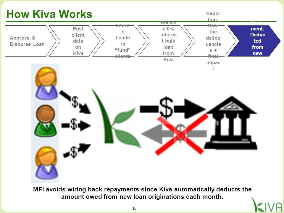 16 How Kiva Works Approve & Disburse Loan Post client data on Kiva Receiv e 0% interes t bulk loan from Kiva Repor ting: Note the delinq uencie s + fi