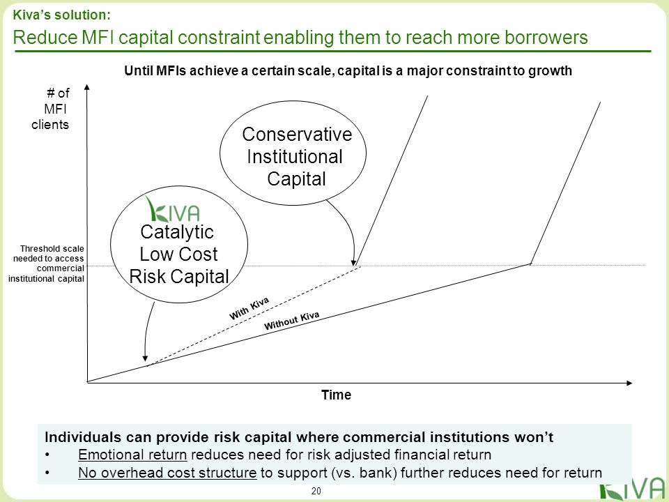 20 Threshold scale needed to access commercial institutional capital # of MFI clients Time Catalytic Low Cost Risk Capital Conservative Institutional
