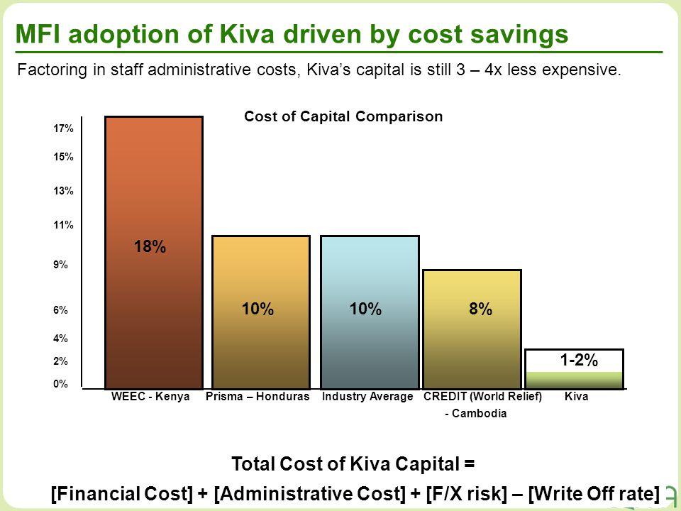 9 10% 18% 10% 0% 2% 4% 6% 9% 11% 13% 15% 17% Prisma – HondurasWEEC - KenyaCREDIT (World Relief) - Cambodia Industry Average 10%8% Kiva Factoring in st
