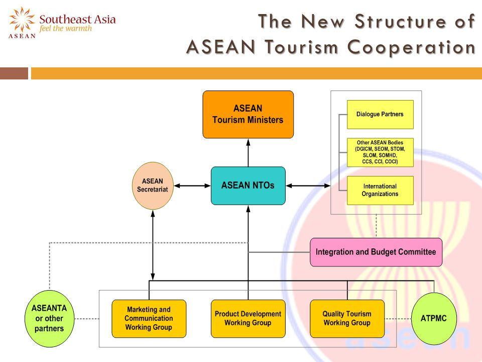 ASEAN Tourism Marketing and Communication Working Group Chair: Thailand, Vice Chair : Viet Nam Roles: To determine overall marketing directions and establishing communication protocols.