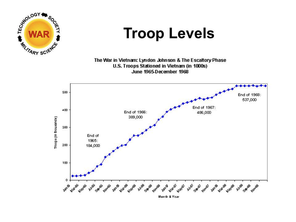 Troop Levels