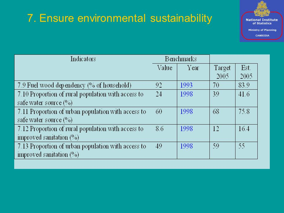7. Ensure environmental sustainability