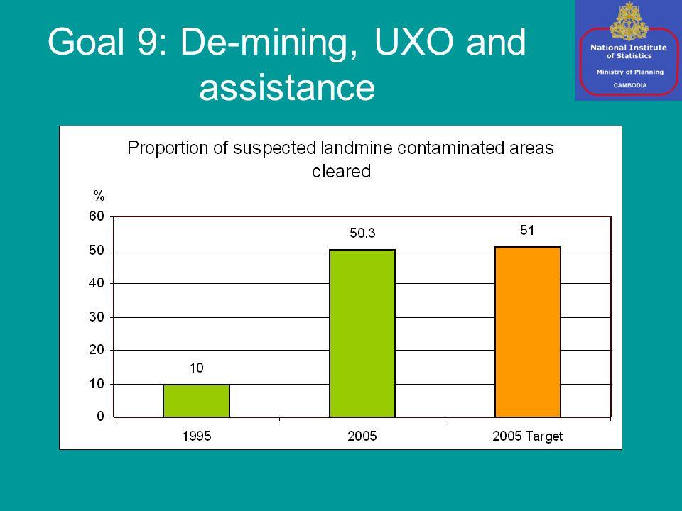 Goal 9: De-mining, UXO and assistance