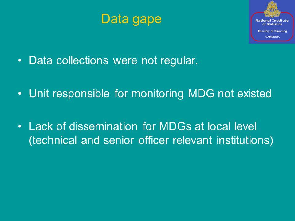 Data collections were not regular.