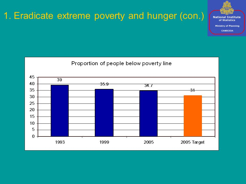 1. Eradicate extreme poverty and hunger (con.)