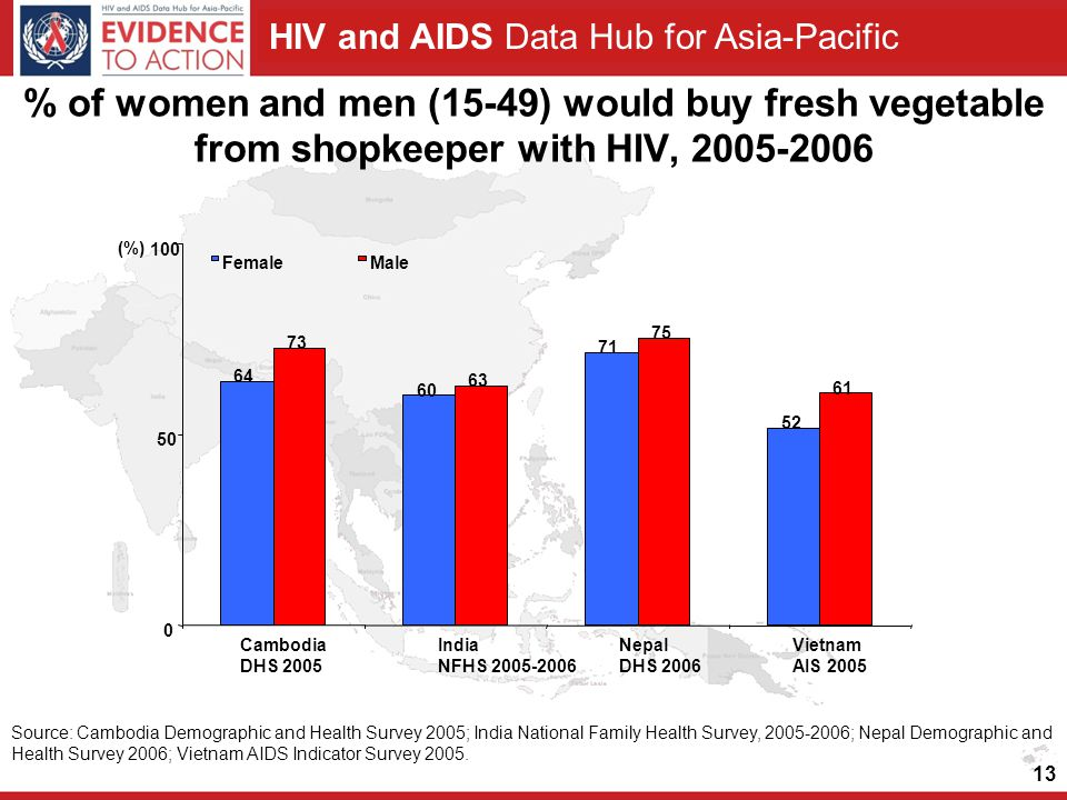 HIV and AIDS Data Hub for Asia-Pacific 13 % of women and men (15-49) would buy fresh vegetable from shopkeeper with HIV, 2005-2006 64 60 71 52 73 63 75 61 0 50 100 Cambodia DHS 2005 India NFHS 2005-2006 Nepal DHS 2006 Vietnam AIS 2005 FemaleMale (%) Source: Cambodia Demographic and Health Survey 2005; India National Family Health Survey, 2005-2006; Nepal Demographic and Health Survey 2006; Vietnam AIDS Indicator Survey 2005.