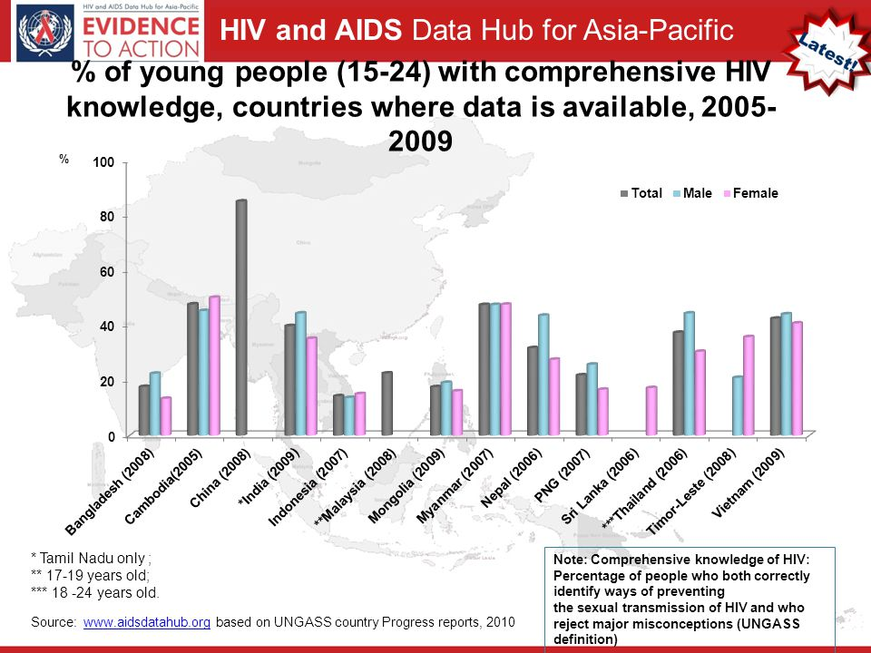 HIV and AIDS Data Hub for Asia-Pacific 15 % of women and me (15-49) who agree that a female teacher with HIV should be allowed to continue teaching, 2005-2006 79 74 79 56 81 71 81 62 0 50 100 Cambodia DHS 2005 India NFHS 2005-2006 Nepal DHS 2006 Vietnam AIS 2005 FemaleMale (%) Source: Cambodia Demographic and Health Survey 2005; India National Family Health Survey, 2005-2006; Nepal Demographic and Health Survey 2006; Vietnam AIDS Indicator Survey 2005.
