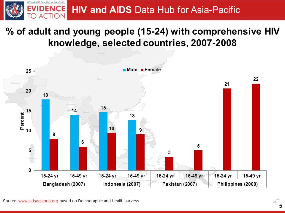 HIV and AIDS Data Hub for Asia-Pacific 6 % of women and men (15-49) with comprehensive knowledge of HIV, 2005-2006 44 17 20 39 41 33 34 51 0 50 100 Cambodia DHS 2005 India NFHS 2005-2006 Nepal DHS 2006 Vietnam AIS 2005 FemaleMale (%) Note: Comprehensive knowledge of HIV: Percentage of people who both correctly identify ways of preventing the sexual transmission of HIV and who reject major misconceptions (UNGASS definition) Source: www.aidsdatahub.org based on Cambodia Demographic and Health Survey 2005; India National Family Health Survey, 2005-2006; Nepal Demographic and Health Survey 2006; Vietnam AIDS Indicator Survey 2005.www.aidsdatahub.org