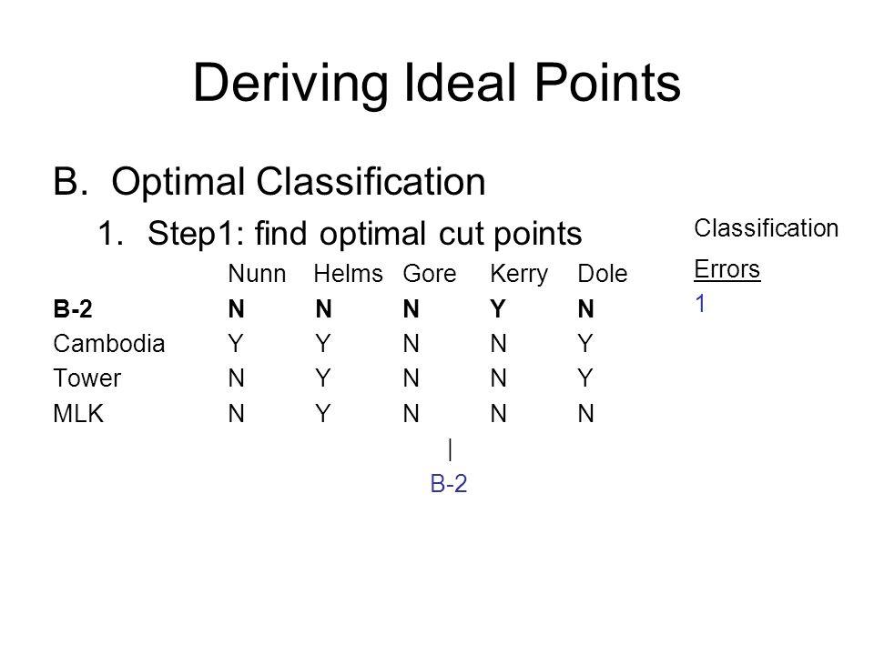 Deriving Ideal Points B.Optimal Classification 1.Step1: find optimal cut points Nunn HelmsGoreKerryDole B-2NNNYN CambodiaYYNNY TowerNYNNY MLKNYNNN | B-2 Classification Errors 1