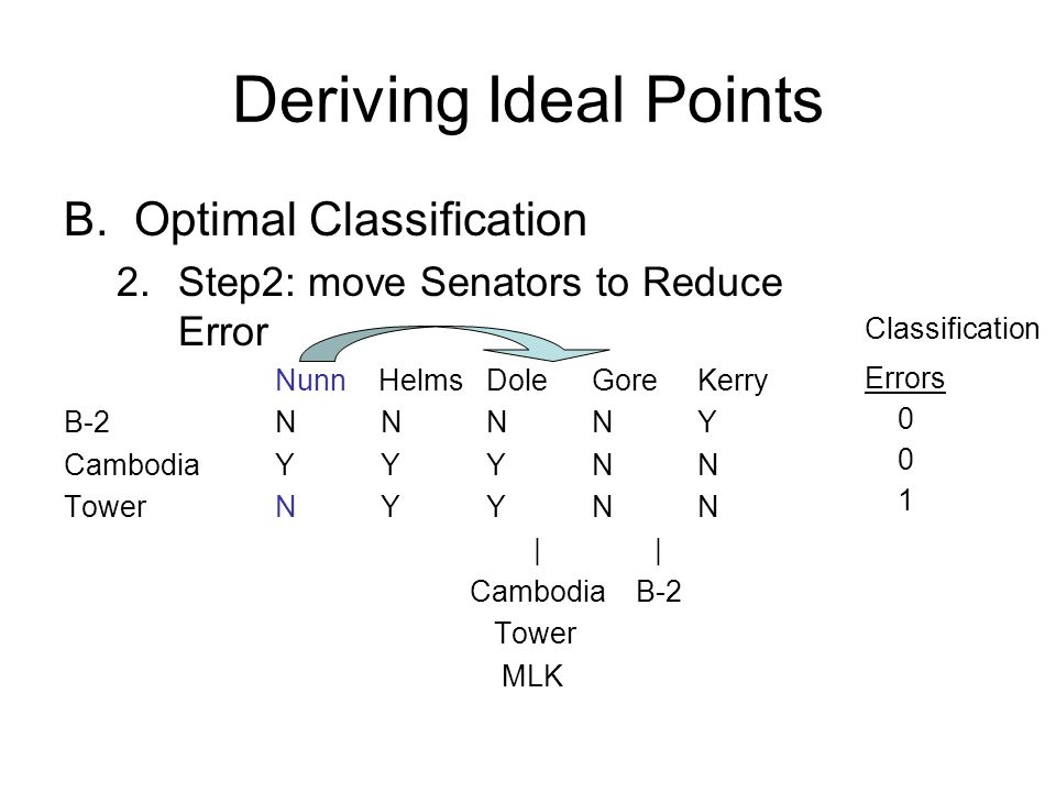 Deriving Ideal Points B.Optimal Classification 2.Step2: move Senators to Reduce Error Nunn HelmsDoleGoreKerry B-2NNNNY CambodiaYYYNN TowerNYYNN | | Cambodia B-2 Tower MLK Classification Errors 0 1