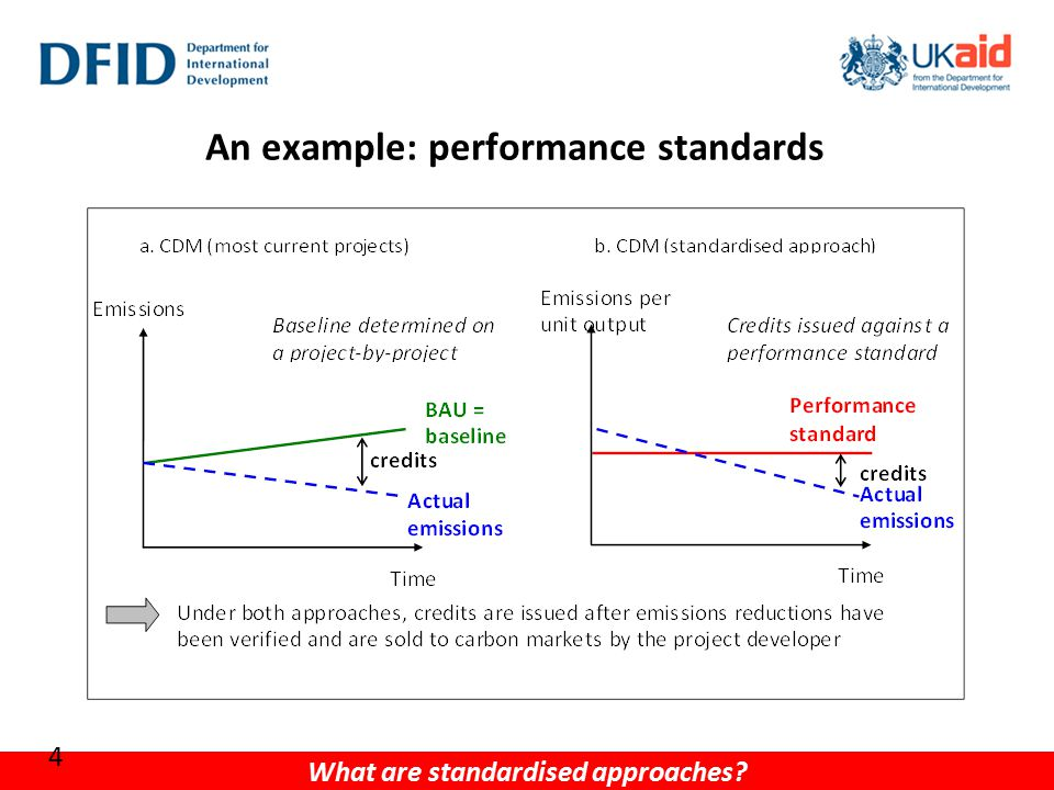 An example: performance standards What are standardised approaches? 4