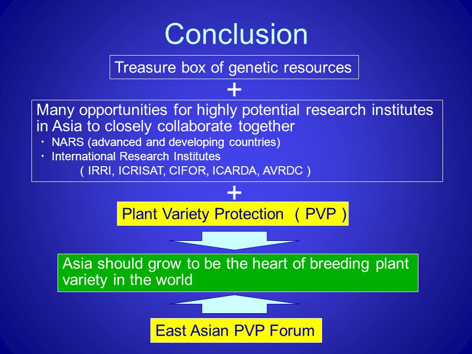 East Asian PVP Forum Treasure box of genetic resources Asia should grow to be the heart of breeding plant variety in the world Many opportunities for highly potential research institutes in Asia to closely collaborate together ・ NARS (advanced and developing countries) ・ International Research Institutes ( IRRI, ICRISAT, CIFOR, ICARDA, AVRDC ) + + Plant Variety Protection ( PVP ) Conclusion