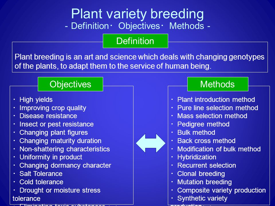 ・ High yields ・ Improving crop quality ・ Disease resistance ・ Insect or pest resistance ・ Changing plant figures ・ Changing maturity duration ・ Non-shattering characteristics ・ Uniformity in product ・ Changing dormancy character ・ Salt Tolerance ・ Cold tolerance ・ Drought or moisture stress tolerance ・ Eliminating toxic substances ・・ ・ Plant introduction method ・ Pure line selection method ・ Mass selection method ・ Pedigree method ・ Bulk method ・ Back cross method ・ Modification of bulk method ・ Hybridization ・ Recurrent selection ・ Clonal breeding ・ Mutation breeding ・ Composite variety production ・ Synthetic variety production ・・ Plant variety breeding Plant breeding is an art and science which deals with changing genotypes of the plants, to adapt them to the service of human being.