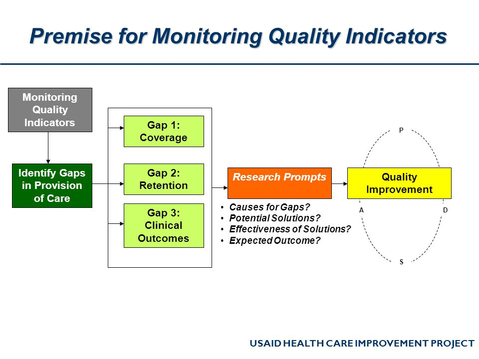USAID HEALTH CARE IMPROVEMENT PROJECT Premise for Monitoring Quality Indicators Identify Gaps in Provision of Care Gap 1: Coverage Gap 2: Retention Gap 3: Clinical Outcomes Causes for Gaps.