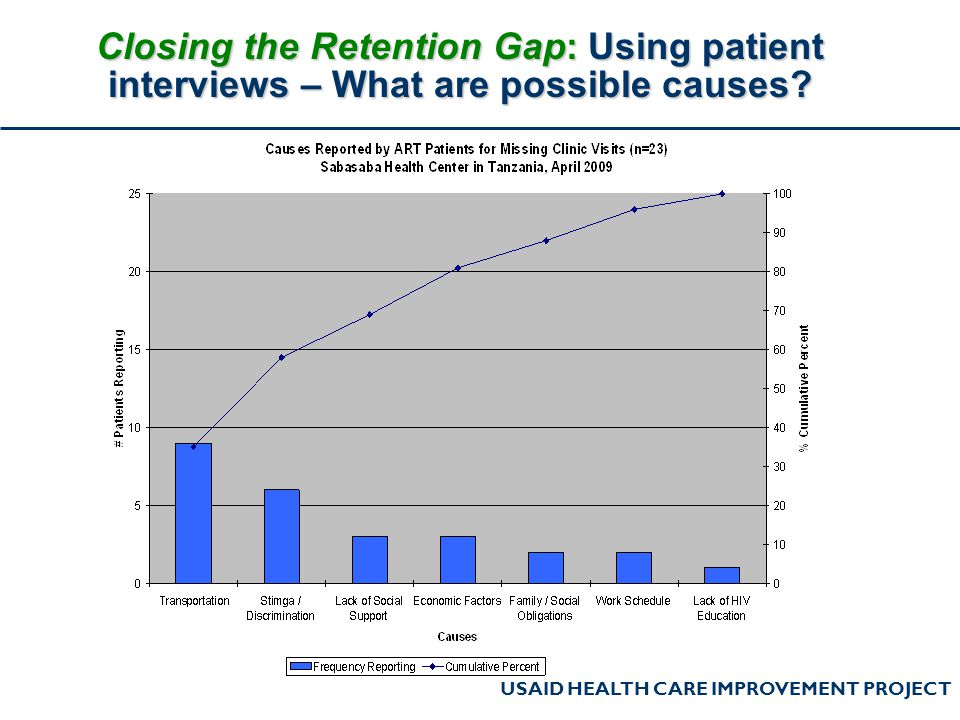 USAID HEALTH CARE IMPROVEMENT PROJECT Closing the Retention Gap: Using patient interviews – What are possible causes?