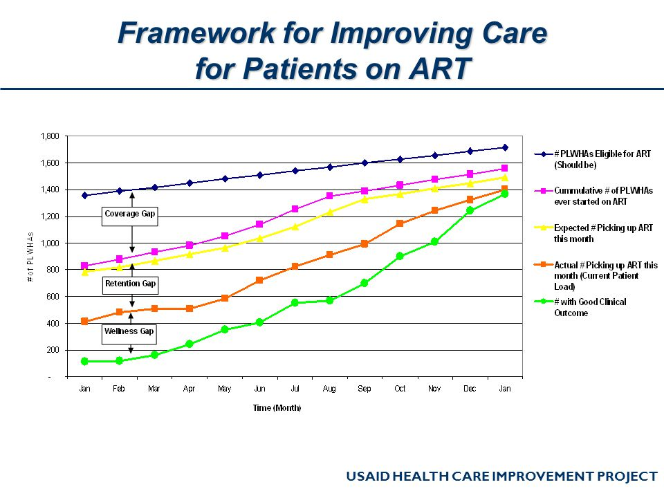 USAID HEALTH CARE IMPROVEMENT PROJECT Framework for Improving Care for Patients on ART
