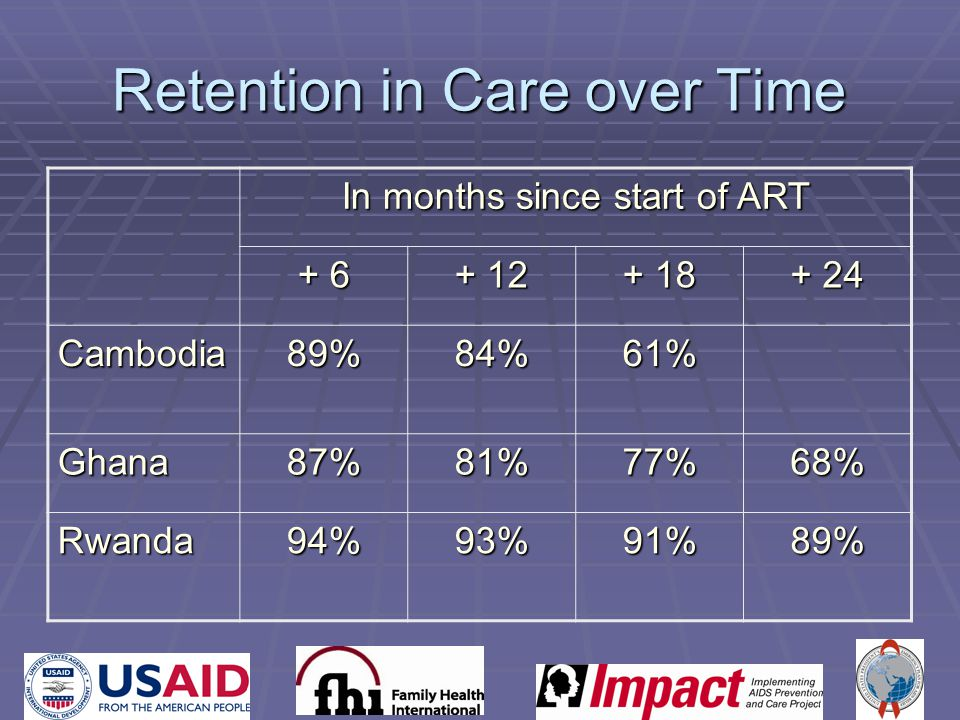 Retention in Care over Time In months since start of ART + 6 + 12 + 18 + 24 Cambodia89%84%61% Ghana87%81%77%68% Rwanda94%93%91%89%