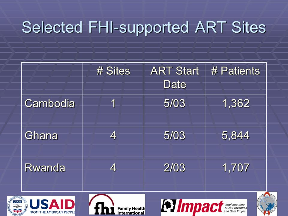 Selected FHI-supported ART Sites # Sites ART Start Date # Patients Cambodia15/031,362 Ghana45/035,844 Rwanda42/031,707