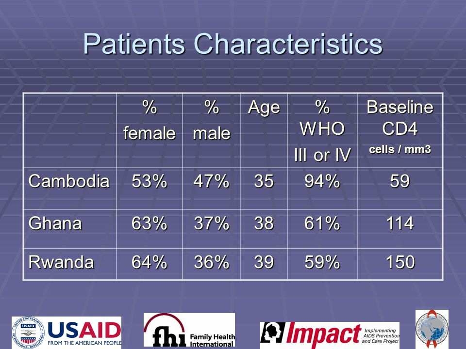 Patients Characteristics %female%maleAge % WHO III or IV Baseline CD4 cells / mm3 Cambodia53%47%3594%59 Ghana63%37%3861%114 Rwanda64%36%3959%150