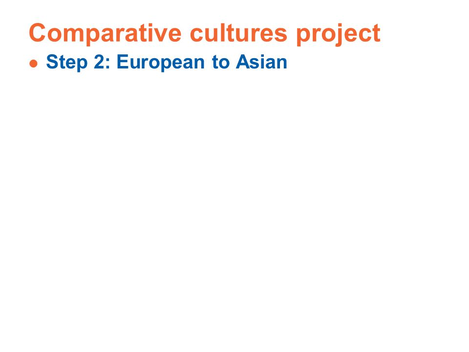 Comparative cultures project Step 2: European to Asian