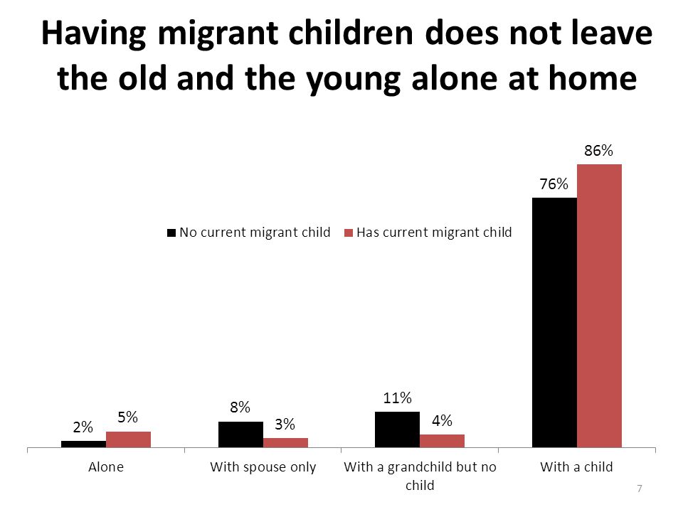 Except for having land, the situation of elderly people with or without migrant children is comparable 8 Migration Status Has current migrant child (n=170) Has no current migrant child (n=95) Total (n=265) Wealth score 1 (mean)4.84.64.8 Percentage of those who do not have land 36%22%31% Physical ability score 2 (mean)4.54.64.5 Family satisfaction score 3 (mean)7.37.57.4 Psychological well-being score 4 (mean) 11.111.411.2 There are no statistically significant differences in this table.