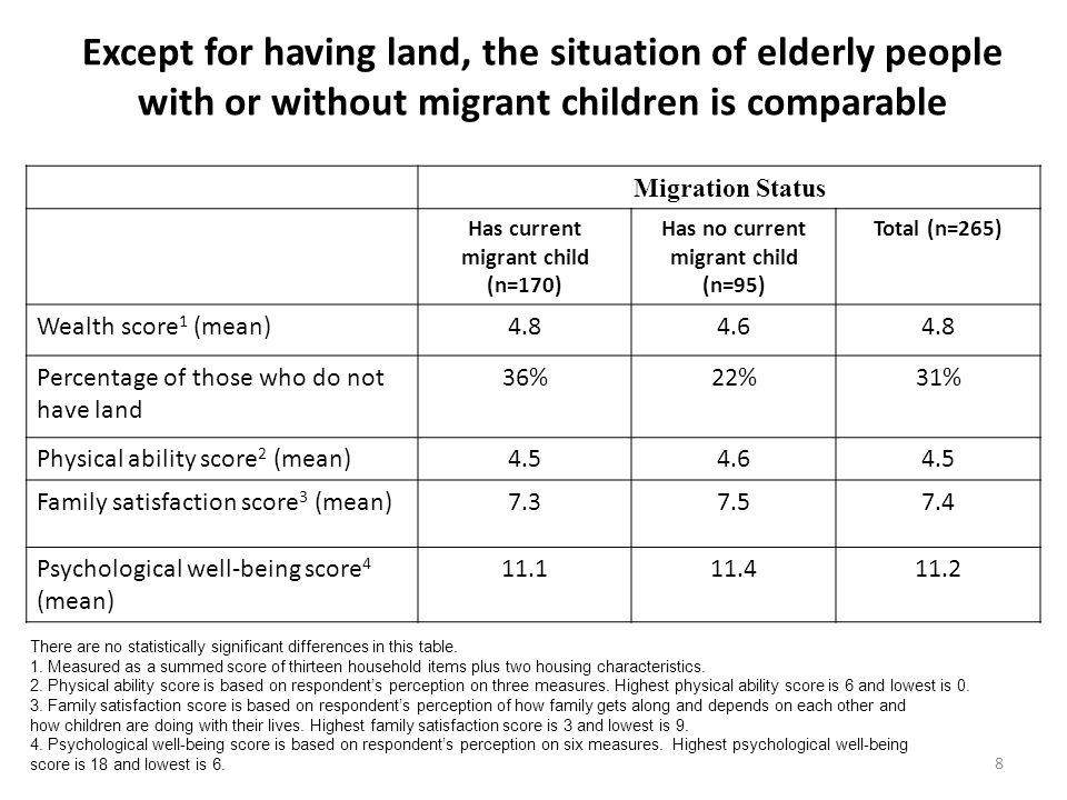 Except for having land, the situation of elderly people with or without migrant children is comparable 8 Migration Status Has current migrant child (n