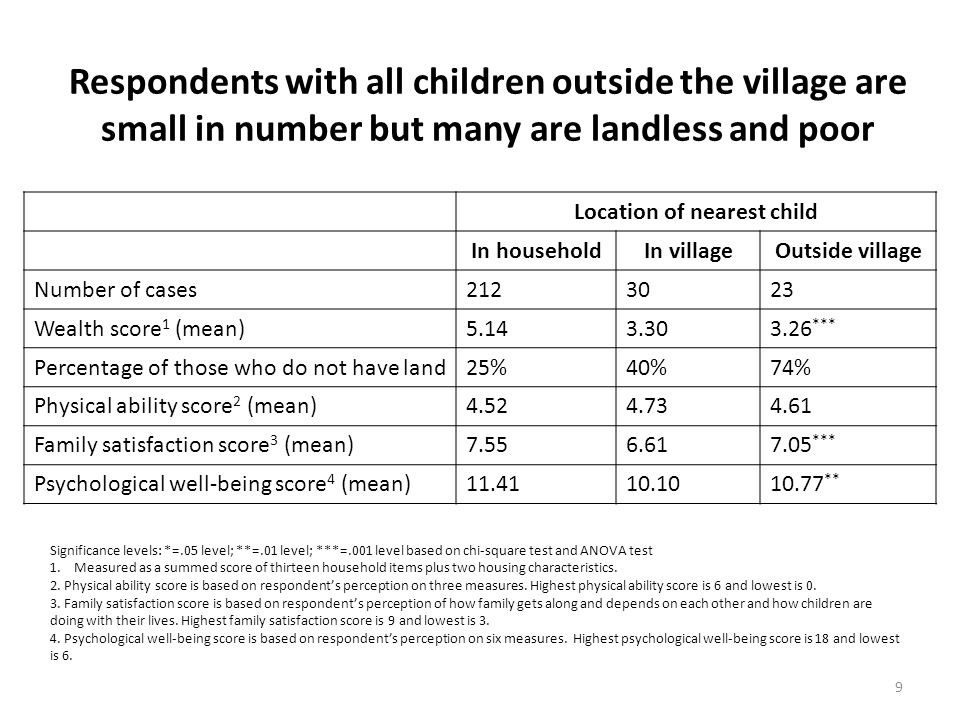 Respondents with all children outside the village are small in number but many are landless and poor Location of nearest child In householdIn villageO