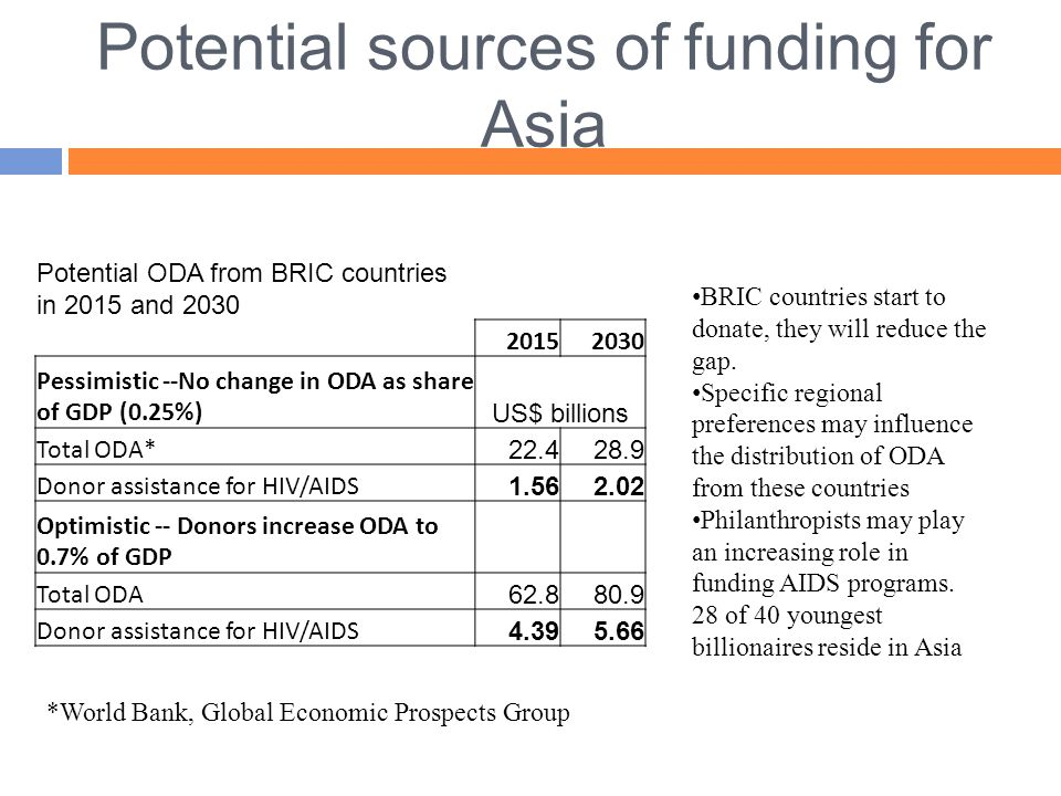 Potential sources of funding for Asia Potential ODA from BRIC countries in 2015 and 2030 20152030 Pessimistic --No change in ODA as share of GDP (0.25%) US$ billions Total ODA* 22.428.9 Donor assistance for HIV/AIDS 1.562.02 Optimistic -- Donors increase ODA to 0.7% of GDP Total ODA 62.880.9 Donor assistance for HIV/AIDS 4.395.66 *World Bank, Global Economic Prospects Group BRIC countries start to donate, they will reduce the gap.