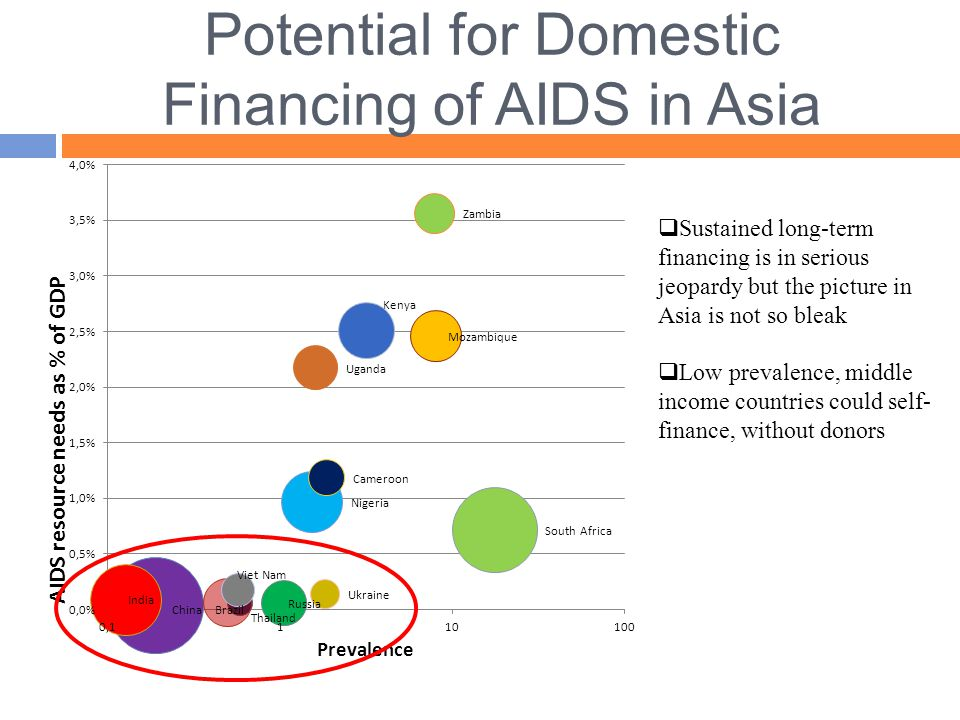  Sustained long-term financing is in serious jeopardy but the picture in Asia is not so bleak  Low prevalence, middle income countries could self- finance, without donors Potential for Domestic Financing of AIDS in Asia