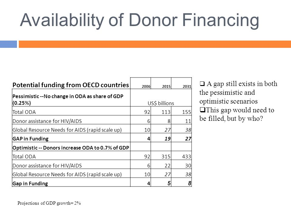 Availability of Donor Financing  A gap still exists in both the pessimistic and optimistic scenarios  This gap would need to be filled, but by who.