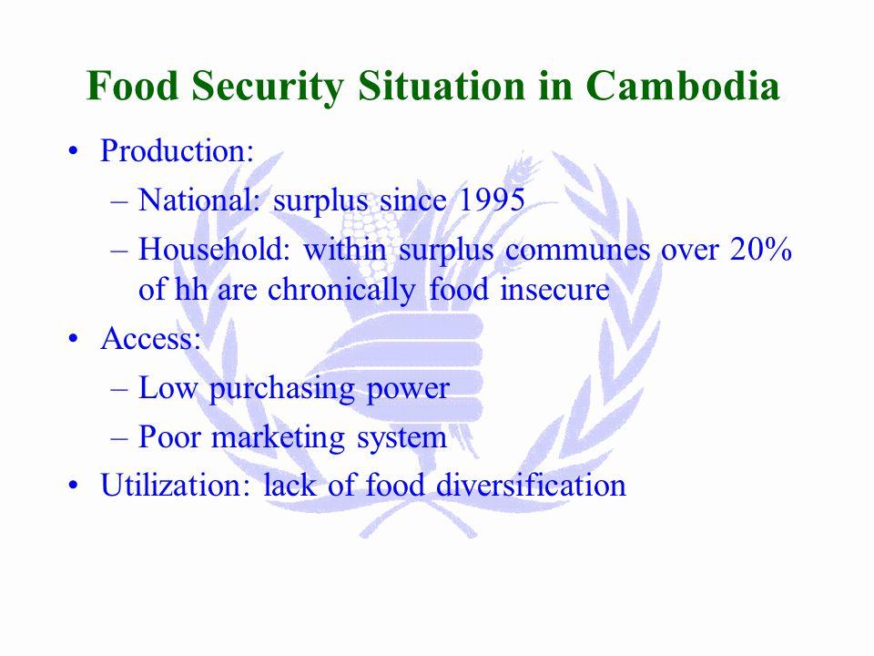 raCrdæaPi)alk m<úCa ROYAL GOVERNMENT OF CAMBODIA RksYgGPivDÆ n_CnbT MINISTRY OF RURAL DEVELOPMENT UN World Food Programme Vulnerability Analysis and M