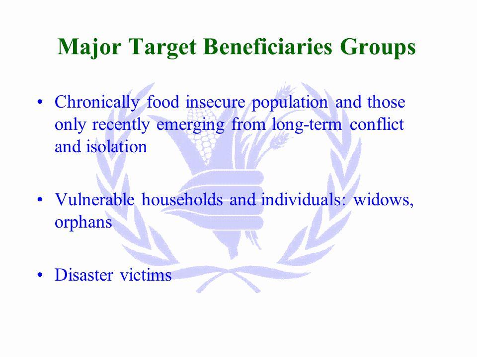 Final WFP Targeting 2001