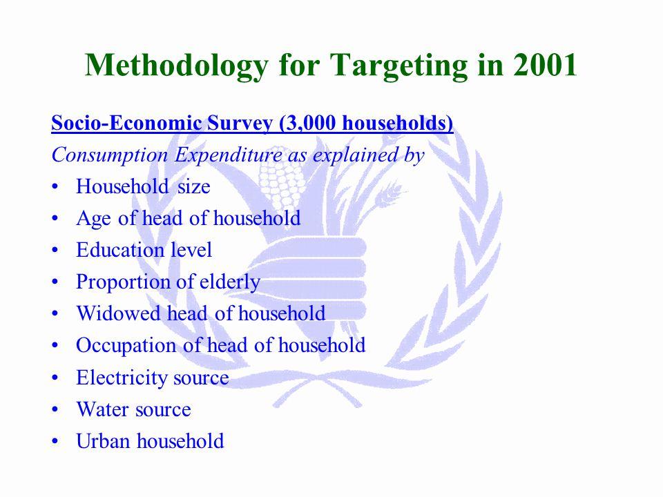 Process undertaken to analyze Poverty… Surveys: Baseline surveys, PET, Gender survey, food security and nutrition surveillance, crop assessment, etc S