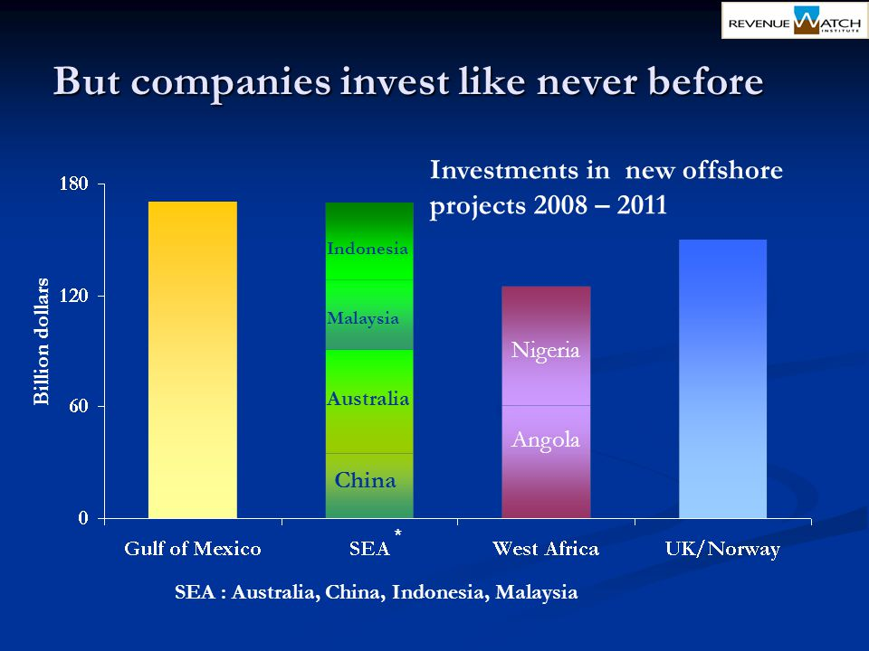 But companies invest like never before * SEA : Australia, China, Indonesia, Malaysia Investments in new offshore projects 2008 – 2011 Nigeria Angola C