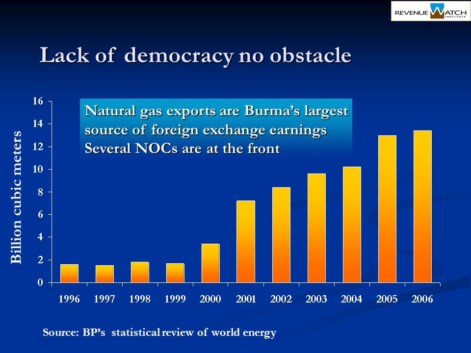 Billion cubic meters Source: BP's statistical review of world energy Lack of democracy no obstacle Natural gas exports are Burma's largest source of f