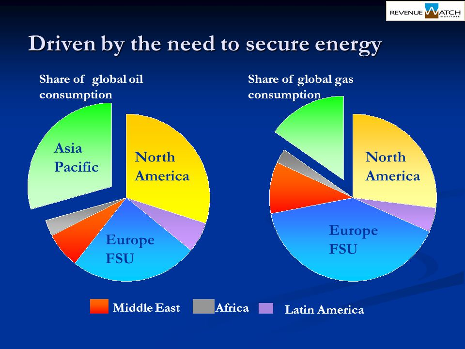 Driven by the need to secure energy North America Middle EastAfrica Latin America Share of global oil consumption Asia Pacific Europe FSU Share of glo