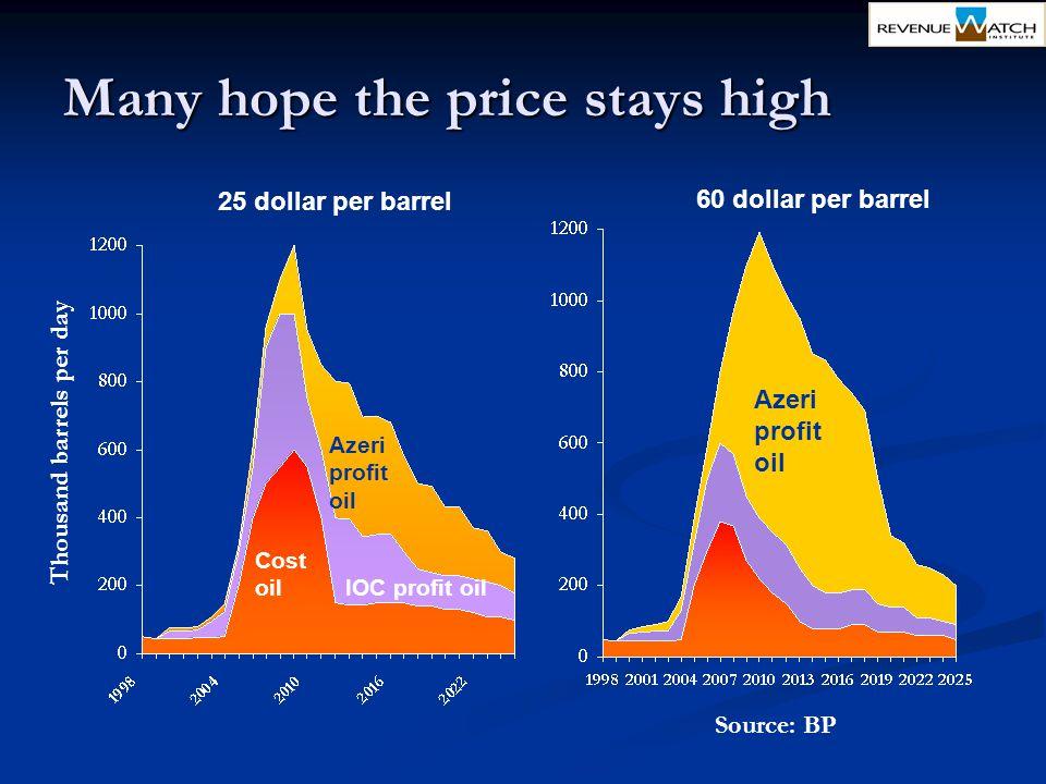 Many hope the price stays high Azeri profit oil Cost oil IOC profit oil 25 dollar per barrel 60 dollar per barrel Source: BP Azeri profit oil Thousand