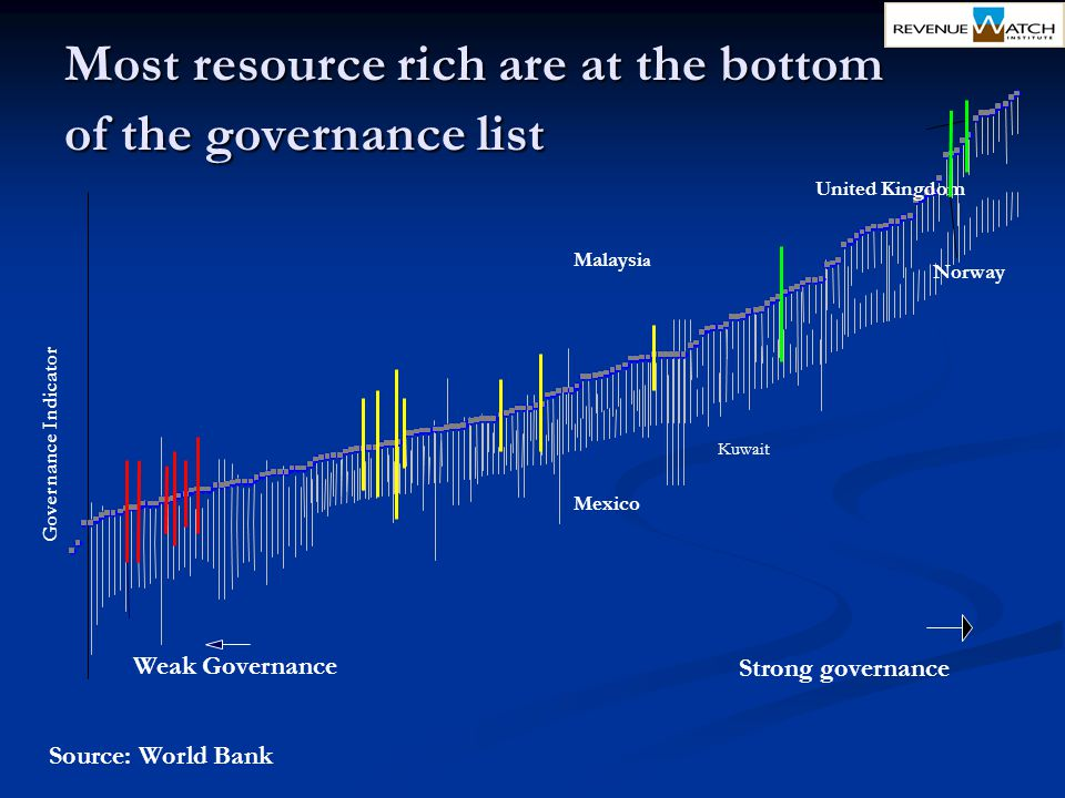 Strong governance Weak Governance Governance Indicator Mexico Malaysi a Kuwait United Kingdom Norway Source: World Bank Most resource rich are at the