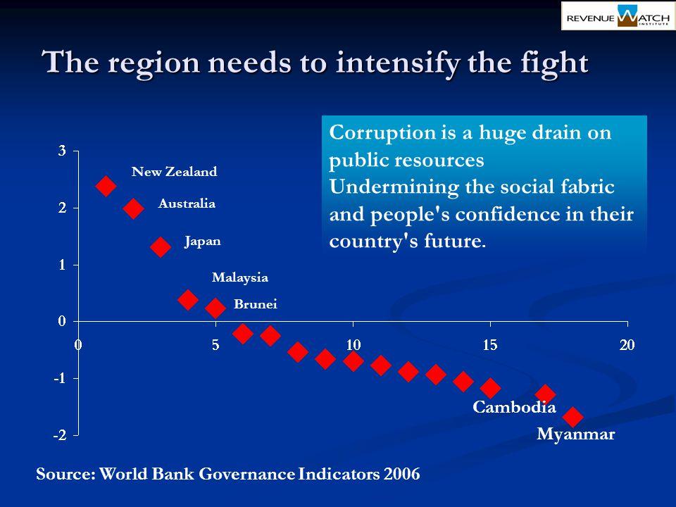 New Zealand Australia Japan Malaysia Cambodia Myanmar Source: World Bank Governance Indicators 2006 Brunei Corruption is a huge drain on public resour