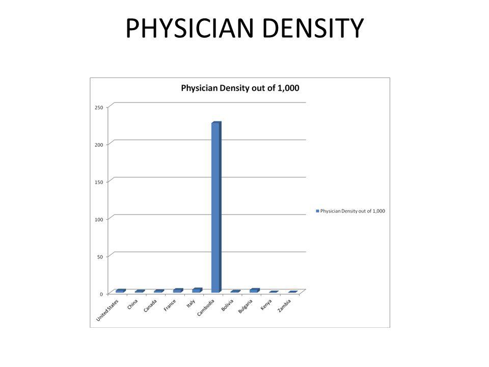 PHYSICIAN DENSITY
