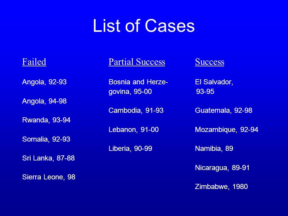 Guatemala El Salvador Nicaragua Zimbabwe Mozambique Namibia Cambodia Liberia Bosnia Lebanon Angola I Rwanda Angola IISierra Leone Somalia Sri Lanka Success Partial Success Failure < 2,5002,500-7,500 7,500 – 60,000 Puzzle 1 : What constitutes an adequate security guarantee .
