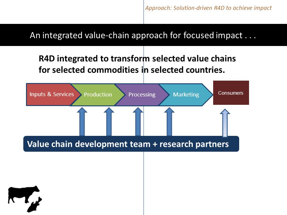 Consumers R4D integrated to transform selected value chains for selected commodities in selected countries.
