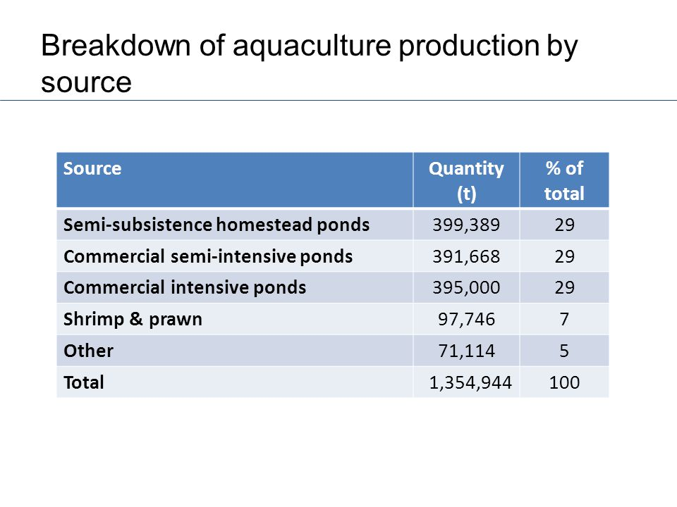 Breakdown of aquaculture production by source SourceQuantity (t) % of total Semi-subsistence homestead ponds399,38929 Commercial semi-intensive ponds391,66829 Commercial intensive ponds395,00029 Shrimp & prawn97,7467 Other71,1145 Total 1,354,944 100