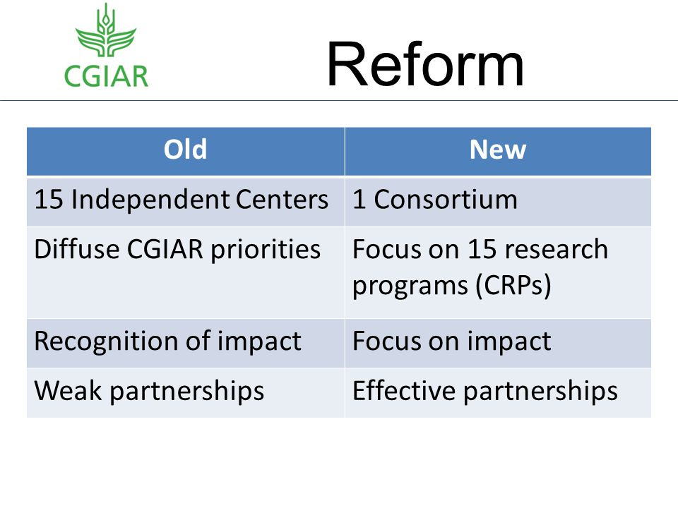Reform OldNew 15 Independent Centers1 Consortium Diffuse CGIAR prioritiesFocus on 15 research programs (CRPs) Recognition of impactFocus on impact Wea