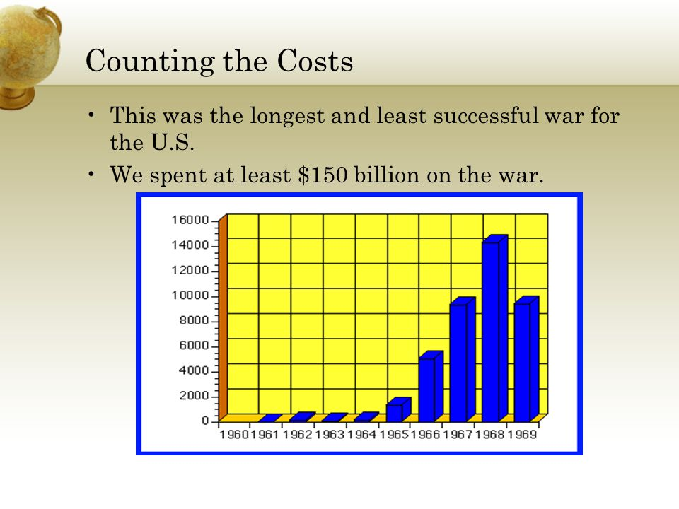 Counting the Costs This was the longest and least successful war for the U.S.