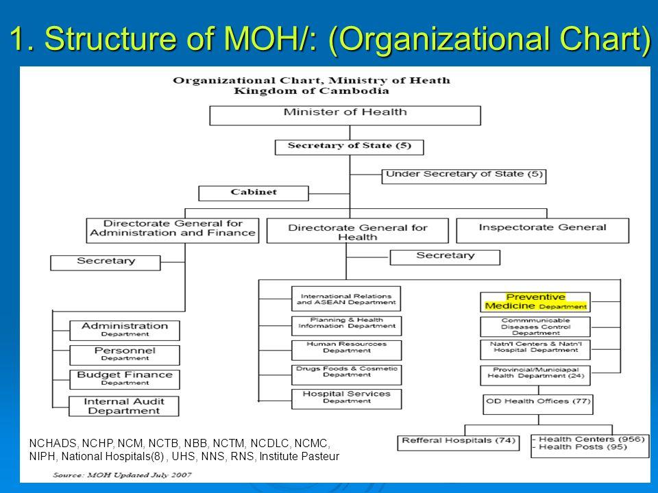 1. Structure of MOH/: (Organizational Chart) NCHADS, NCHP, NCM, NCTB, NBB, NCTM, NCDLC, NCMC, NIPH, National Hospitals(8), UHS, NNS, RNS, Institute Pa