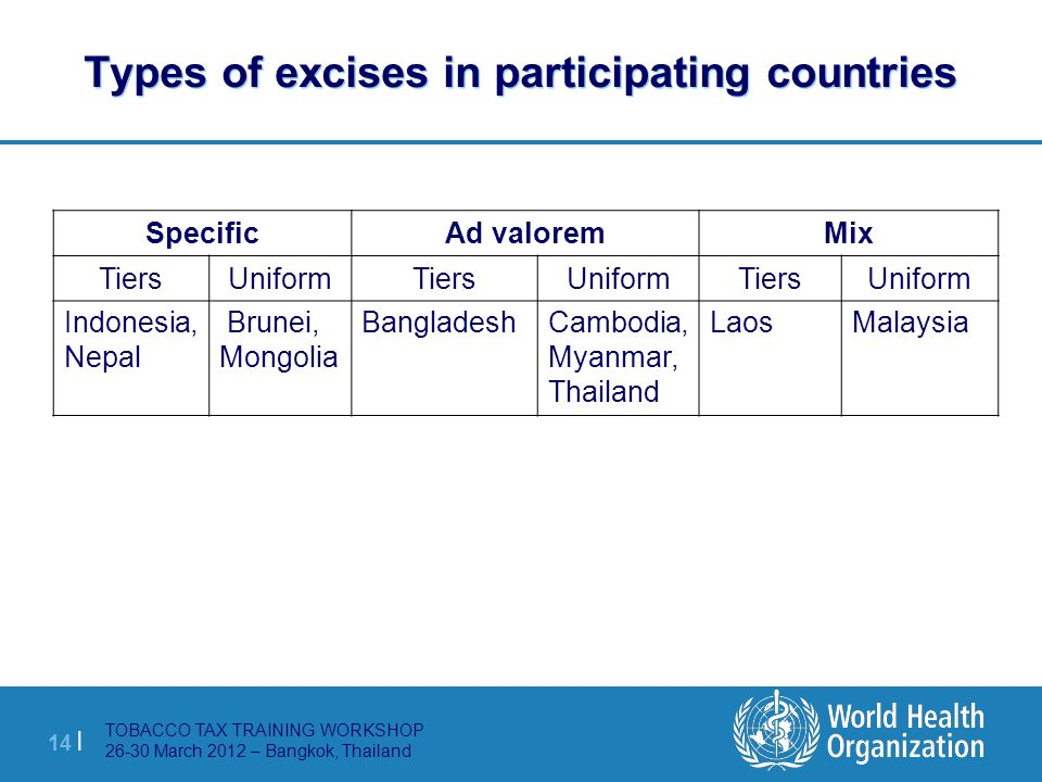 TOBACCO TAX TRAINING WORKSHOP 26-30 March 2012 – Bangkok, Thailand 14 | Types of excises in participating countries MixAd valoremSpecific UniformTiers