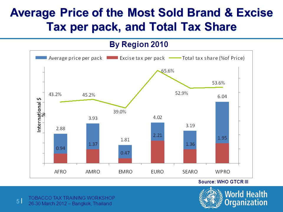 TOBACCO TAX TRAINING WORKSHOP 26-30 March 2012 – Bangkok, Thailand 5 |5 | Average Price of the Most Sold Brand & Excise Tax per pack, and Total Tax Sh